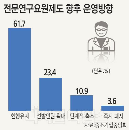 [기획] 고급인력 '젖줄' 병역특례, 축소·폐지땐 우수두뇌 해외 유출